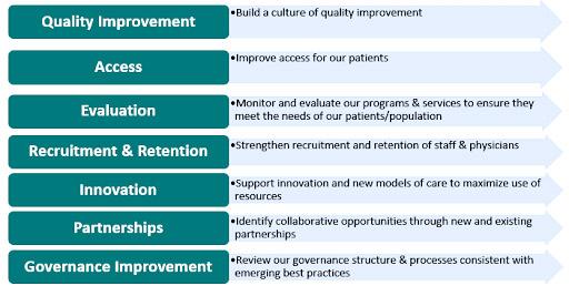 Quality-Improvement-Plan-Te
