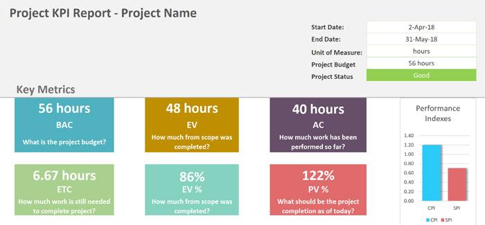 Project KPI Dashboard