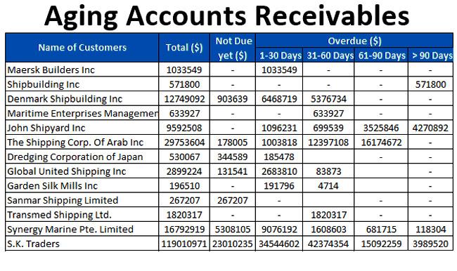 Accounts-Receivable-Aging