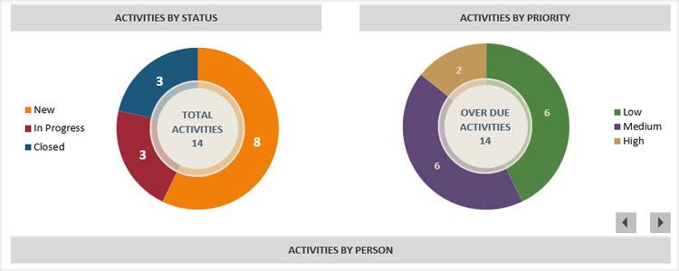 Activities By Status or Priorties