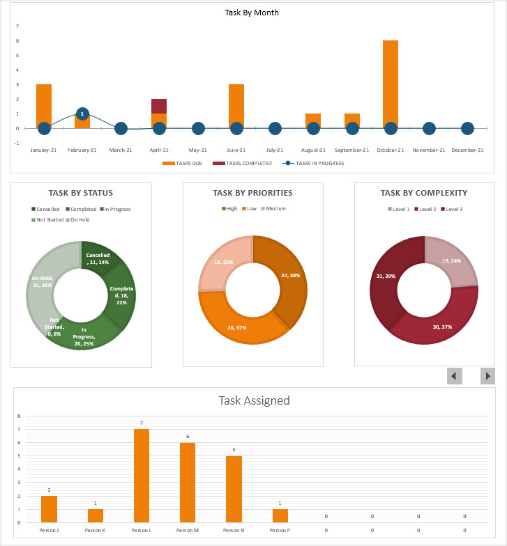 Dashboard | Task by month, Complexity, Priorties