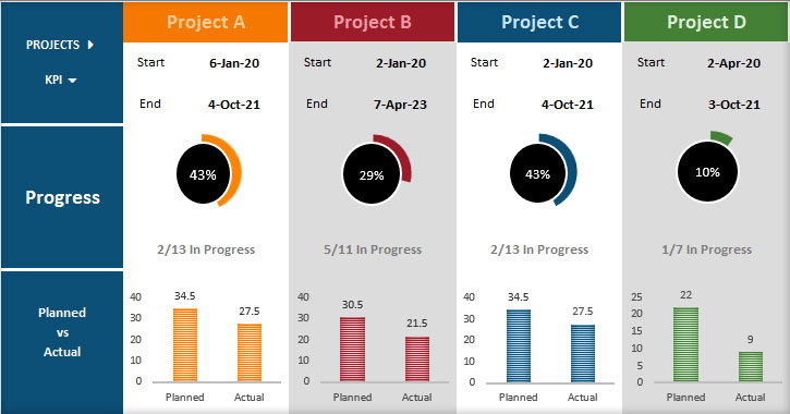 Planned vs Actual Milestones Report